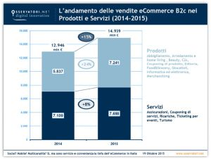 osservatorio-ecommerce-polimi-151019151218_big