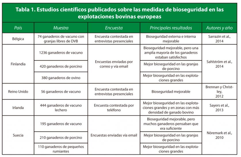 Tabla 1. Estudios científicos publicados sobre las medidas de bioseguridad en las explotaciones bovinas europeas