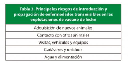 Tabla 3. Principales riesgos de introducción y propagación de enfermedades transmisibles en las explotaciones de vacuno de leche