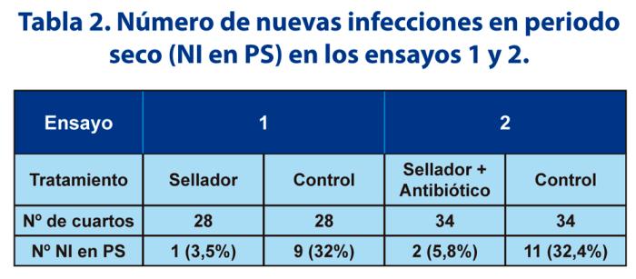 Tabla 2. Número de nuevas infecciones en periodo seco (NI en PS) en los ensayos 1 y 2.