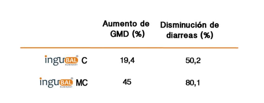 Tabla 3. Porcentajes de aumento de GMD y reducción del nivel de diarreas de los grupos suplementados con respecto al grupo control