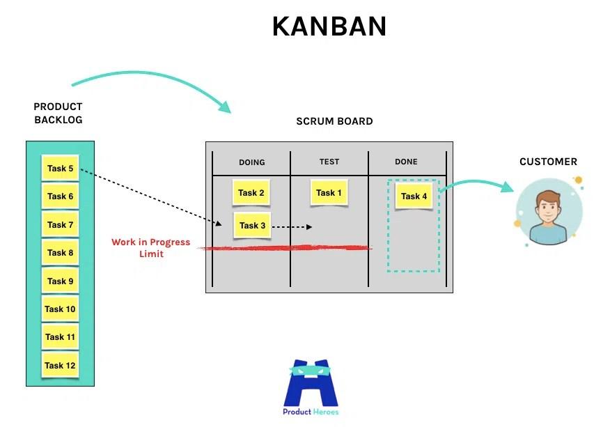 Flusso di lavoro in Kanban
