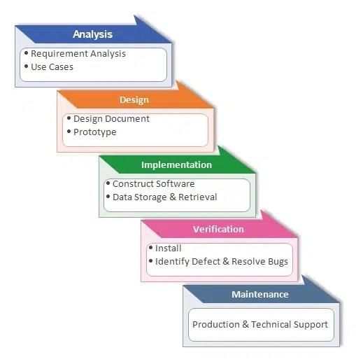 metodo sviluppo software waterfall