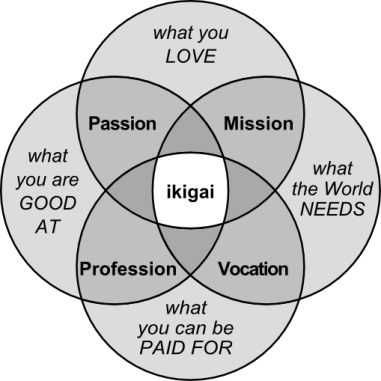 Ikigai-grafico
