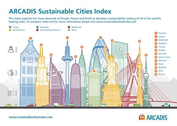 arcadis-sustainable-cities-index