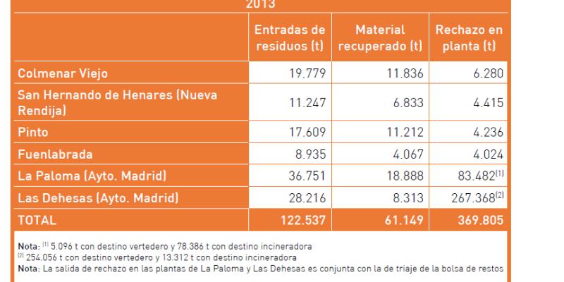 Estadística con los datos de clasificación de residuos de envases en Madrid