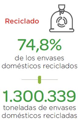 74,8 por ciento de envases reciclados