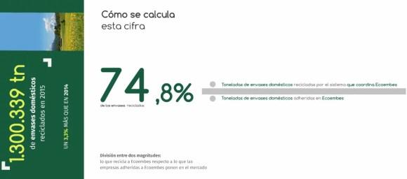 tasa_reciclaje_ecoembes