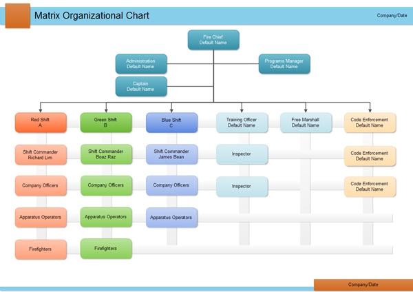 Elaborar organograma online dating