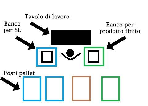 visual management per colori