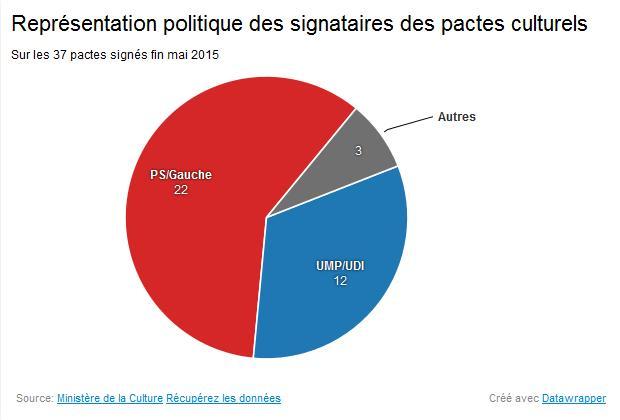 Représentation politique des signataires des pactes culturels