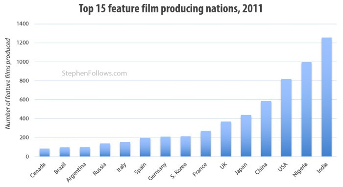 top-film-producing-nations-stephenfollows-e1443977962994