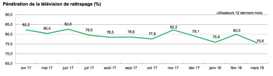 75,6 % des internautes utilisent les services de TVR (-4,4 points en un mois)