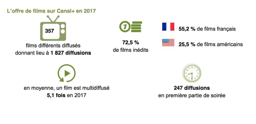 Offre de films sur Canal+ 2017