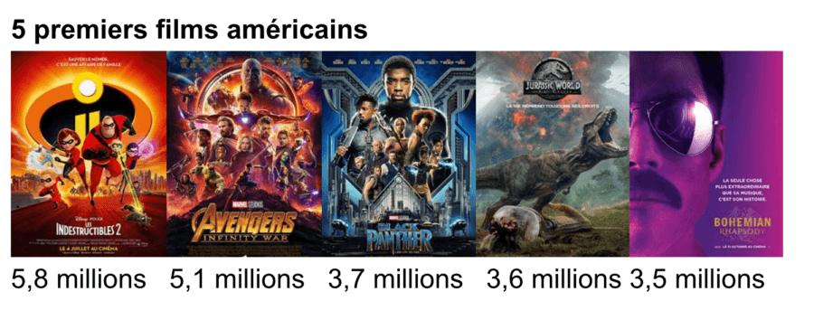 5 premier films américains de 2018