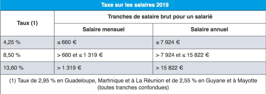 Taxes sur les salaires 2019