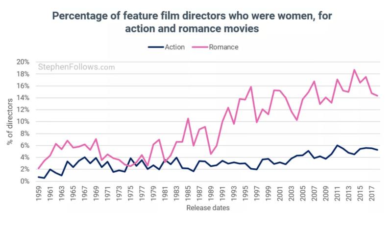 Réalisatrices pour films action et romantique