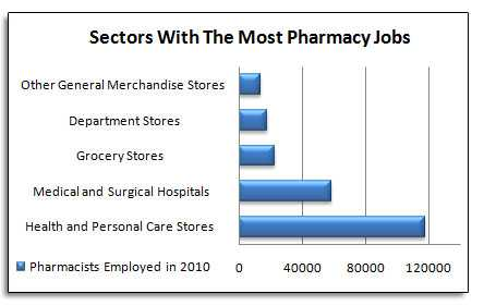 Pharmacy Graph
