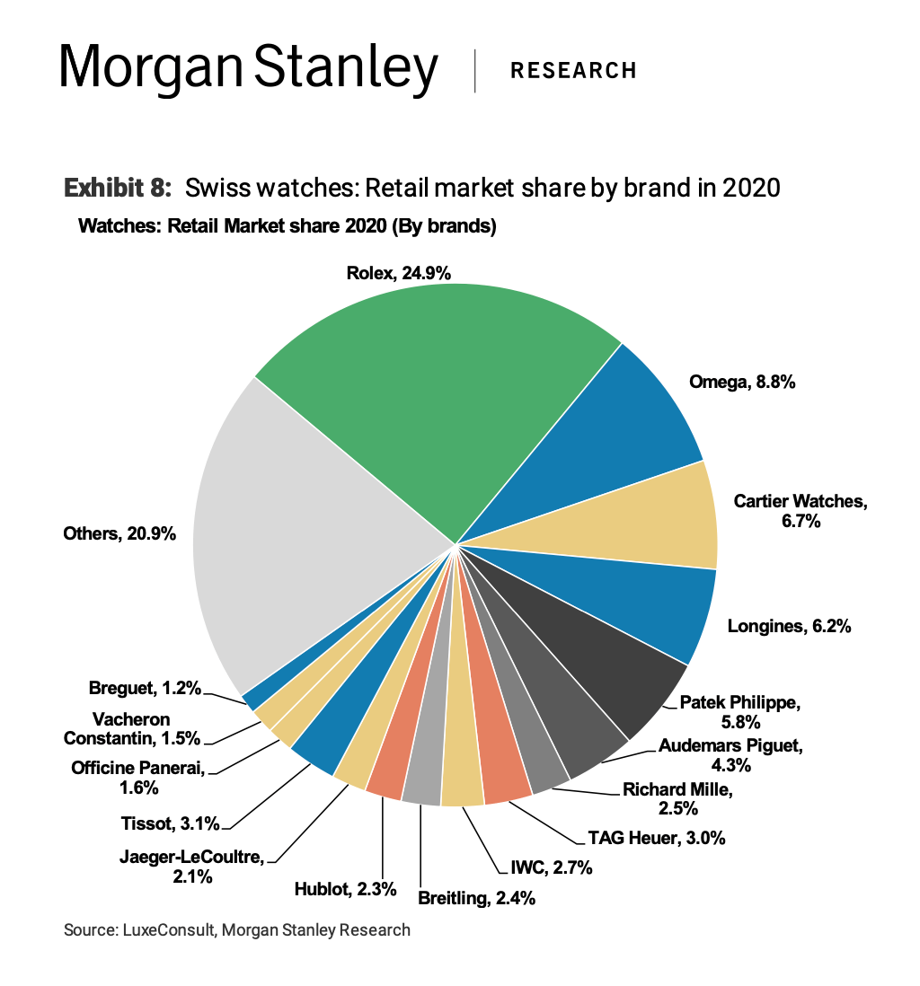 2021 Morgan Stanley Research Swiss Watches Retail Market Share by Brand