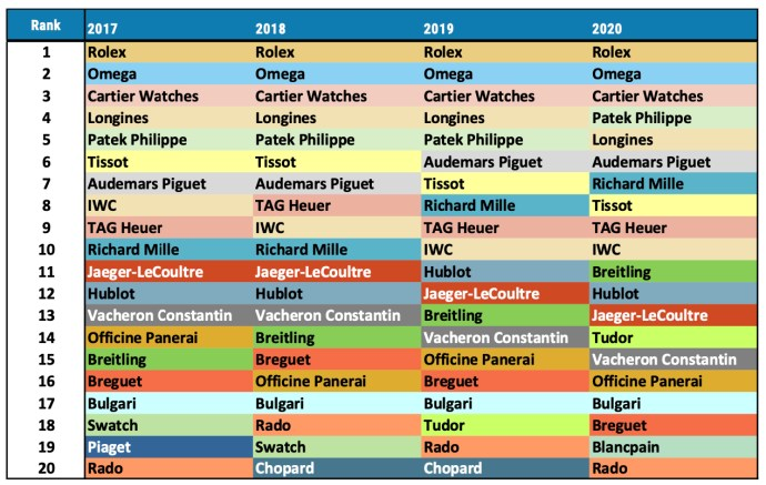 Morgan Stanley Top 20 Swiss Watch Brands from 2021