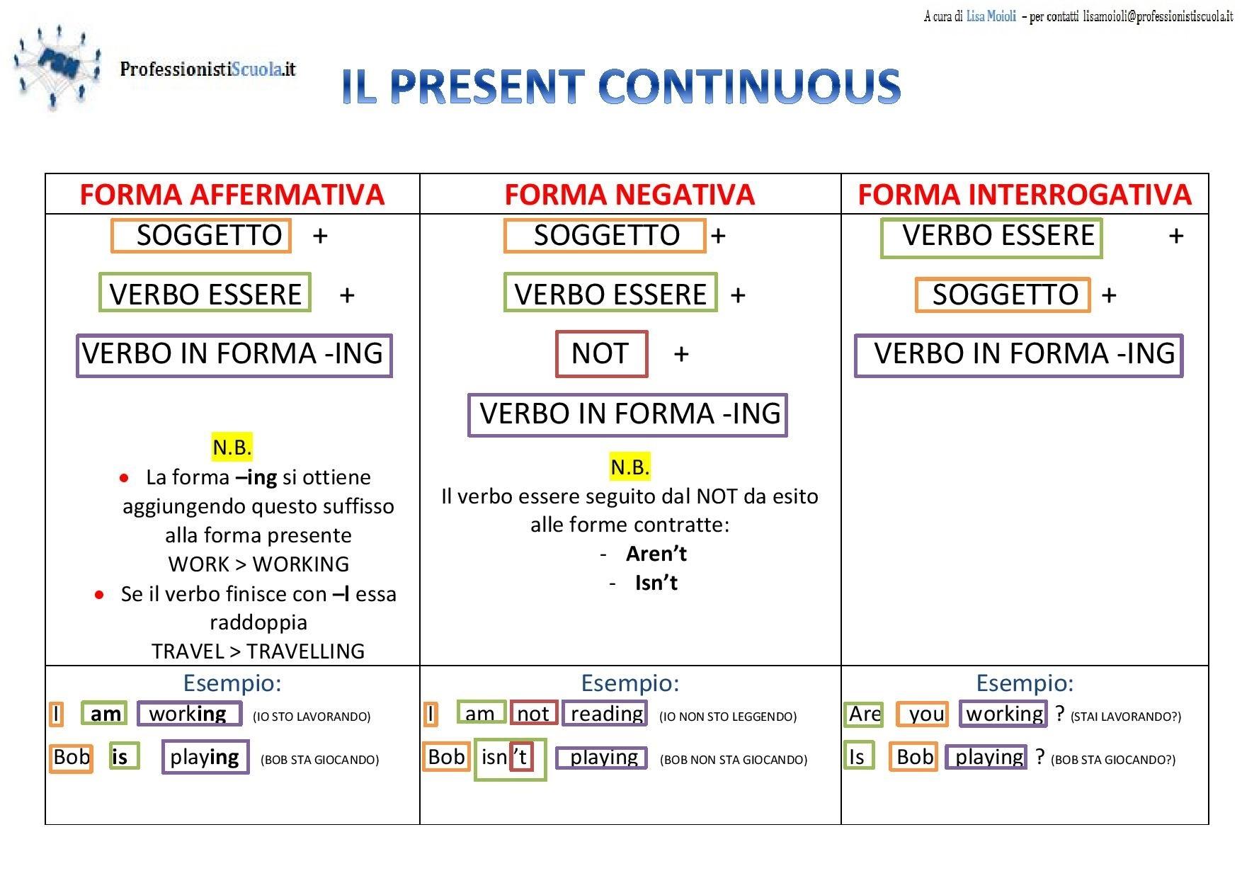 Mappe Didattiche Inglese Il Present Continuous