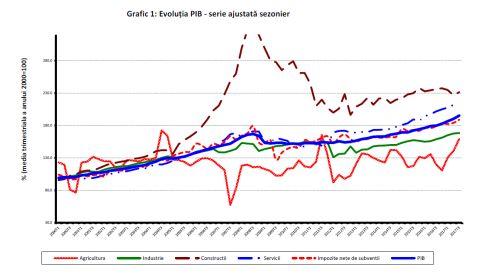 Constructiile nu au contribuit in nici un fel la cresterea PIB