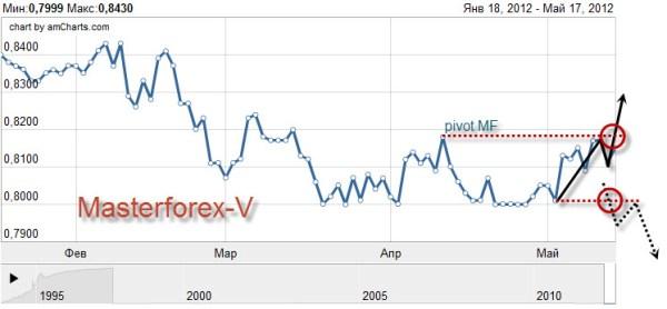 Белорусский рубль продолжает снижаться к доллару, фунту и ...