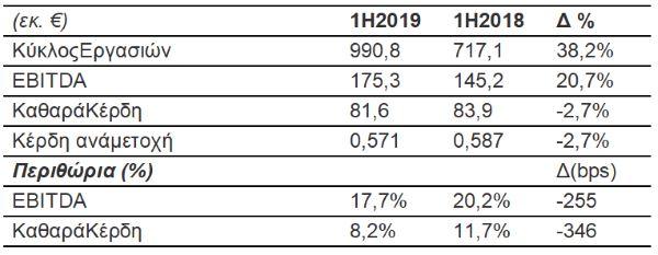 Οικονομικά-αποτελέσματα-2019