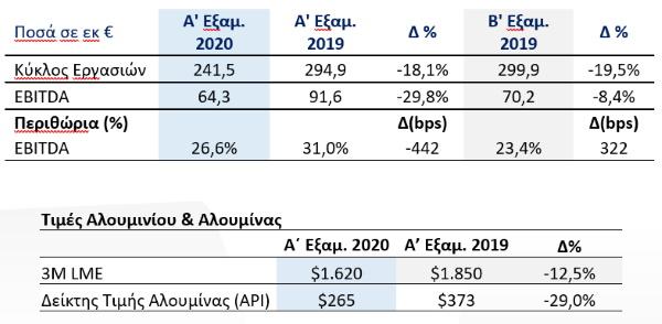 οικονομικά-αποτελέσματα-Mytilineos