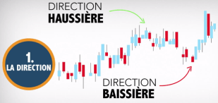 Option binaire - direction haussiere ou baissiere