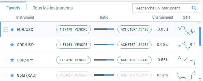 Option de trading Fortrade
