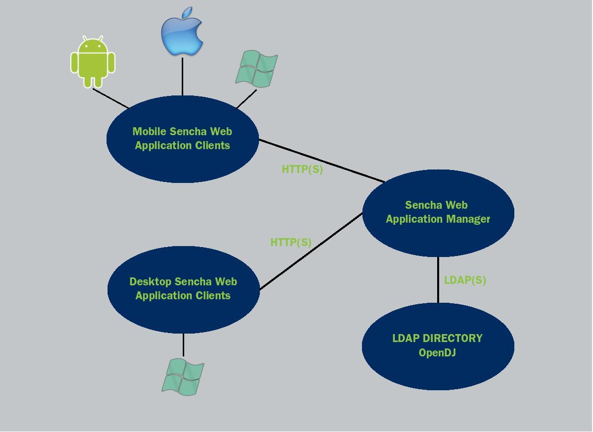 Authenticating Sencha Web Application Manager via