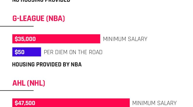 NBA's new G-League salaries raise