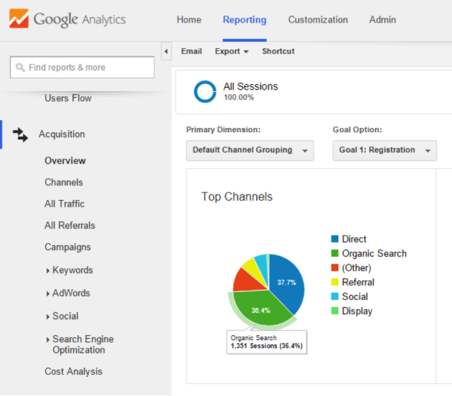 Google Analytics Report to explain 80-20 rule