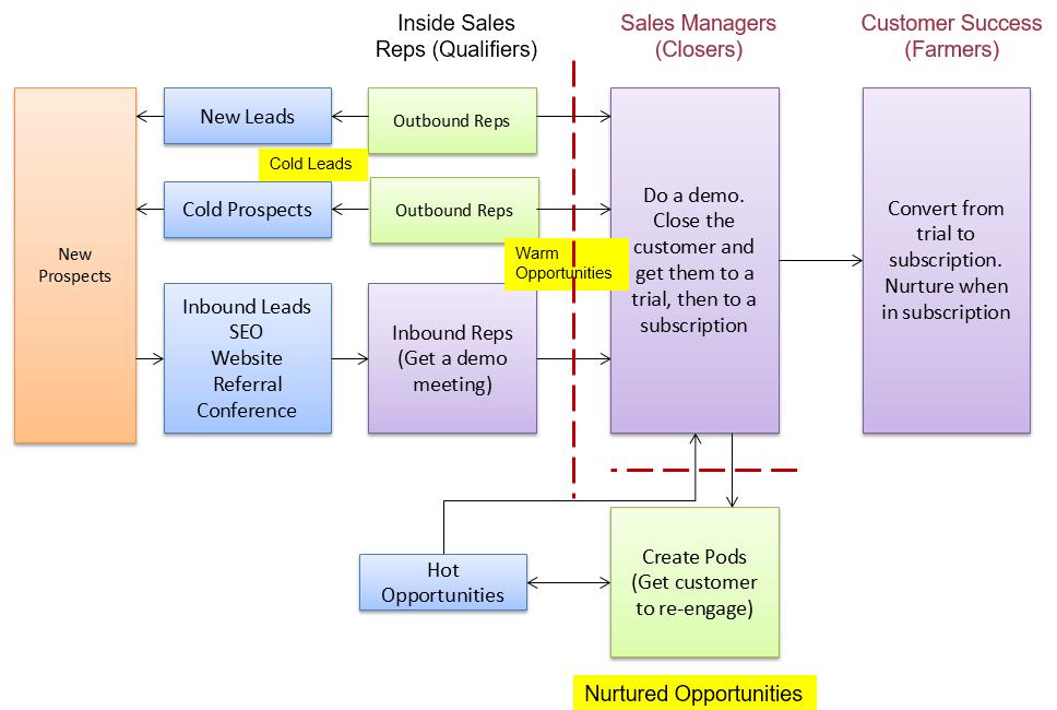 ShopSocially Sales Process