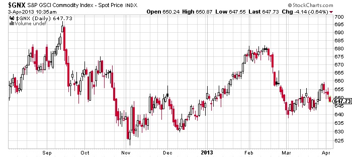 $GNX S&P GSCI Commodity Spot Price stock chart