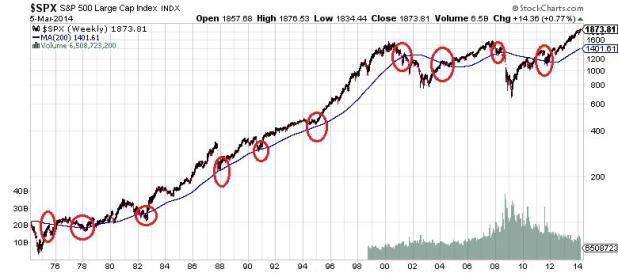 $SPX S&P 500 Large Cap Index Chart