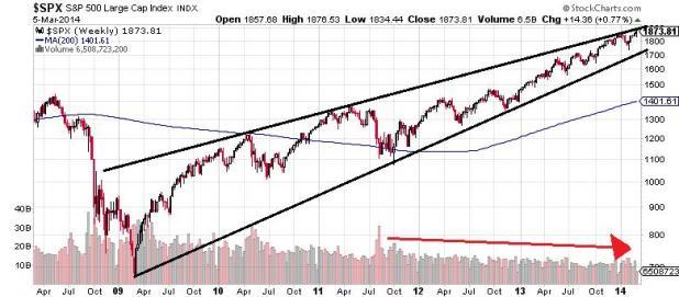 $ SPX S&P 500 Large Cap Index Chart