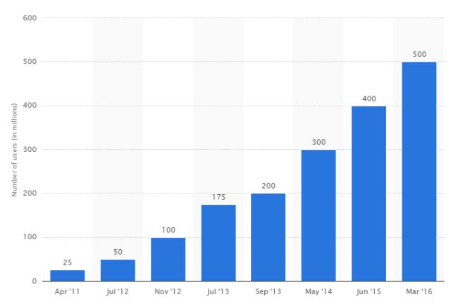 dropbox registered user chart