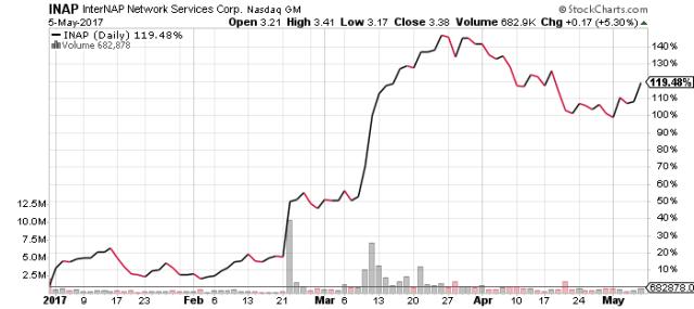 INAP stock chart