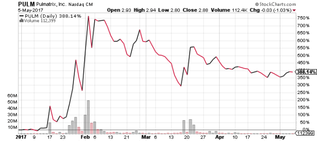 PULM stock chart