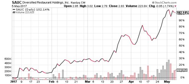 SAUC stock chart