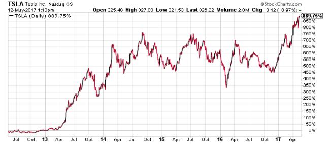 TSLA stock chart