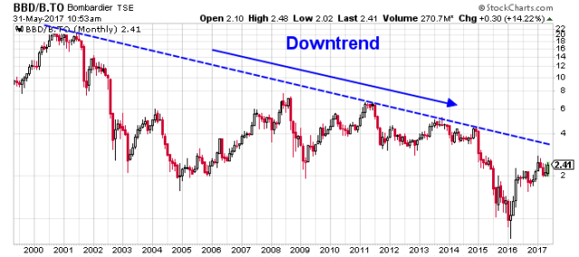 Bombardier price chart