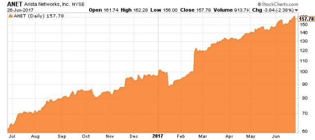 ANET stock chart