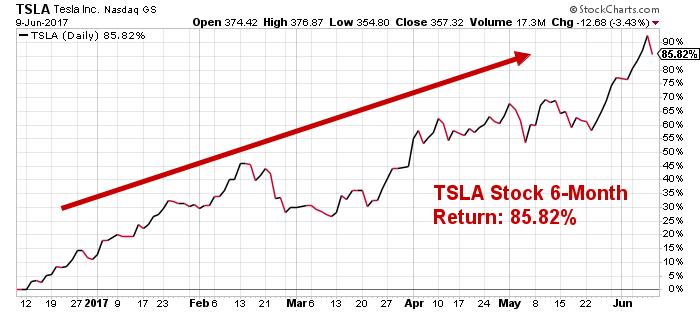 What Investors Keep Missing About Tesla Stock (NASDAQ:TSLA)