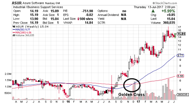asur stock chart