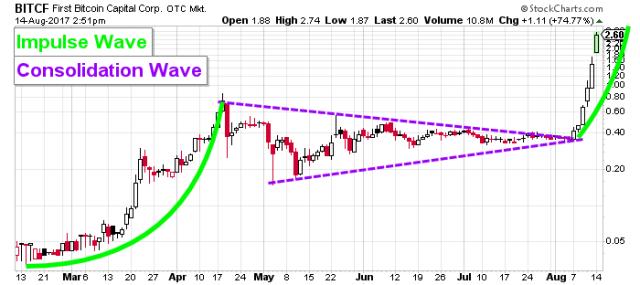 First Bitcoin Capital Corp stock chart