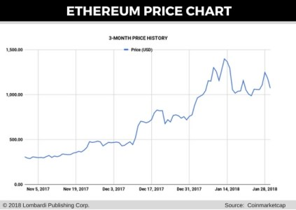 Ethereum Price Forecast: 3 Causes Of This Week's ETH Price Crash