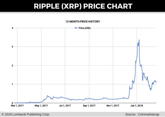 ripple price chart for 21 feb